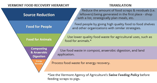 Vermont Food Recovery Hierarchy Translation