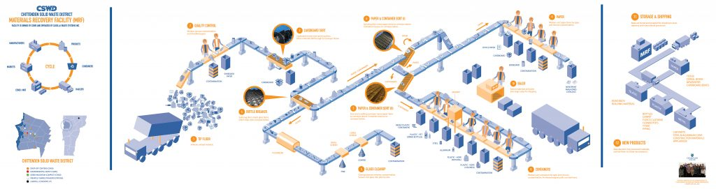 Materials Recovery Facility sorting process infographic