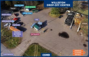 Map from above Williston Drop-off Center with markers identifying where to drop off materials.